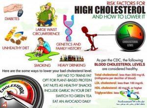عوامل موثر در افزایش کلسترول