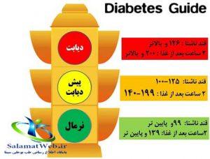 افزایش سطح قند خون از مضرات شکر