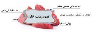 کمبود ویتامین ب6