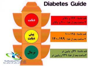 درمان دارویی دیابت