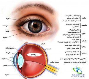 خطرات چشم درد