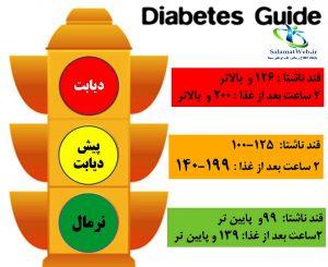 درمان قطعی دیابت
