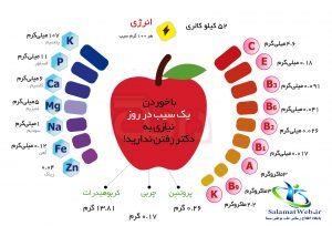 ویتامین سیب