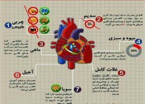 قرص تقویت عضله قلب