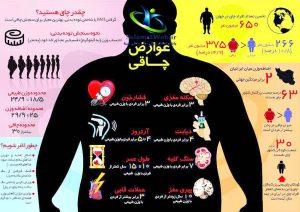 عوارض چاقی بدن