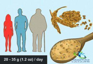 فیبر مورد نیاز روزانه زنان  مردان